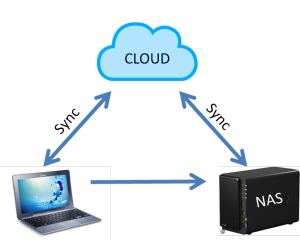 nas pc cloud sync